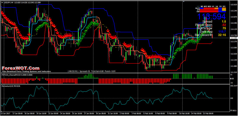 Martingale Breakout Trading System