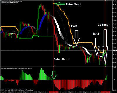 Trading System MT4